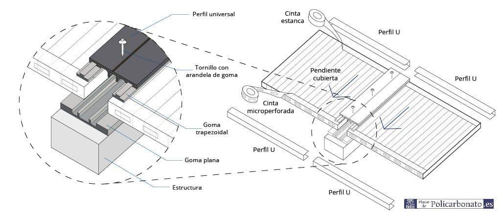 Detalle instalación perfil aluminio